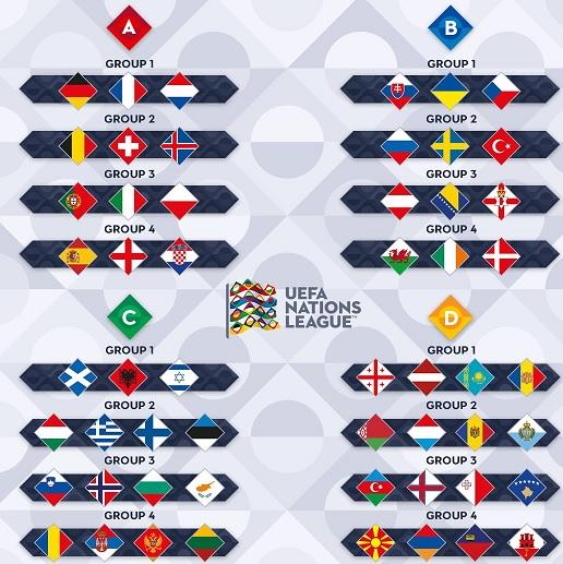 nations league indeling